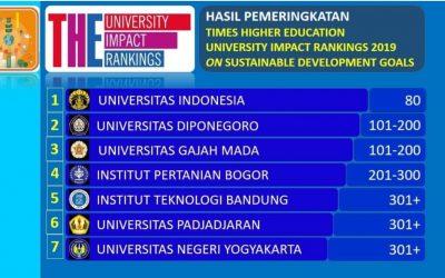 UNDIP RANKING II IN MANAGING SDGs IN INDONESIA